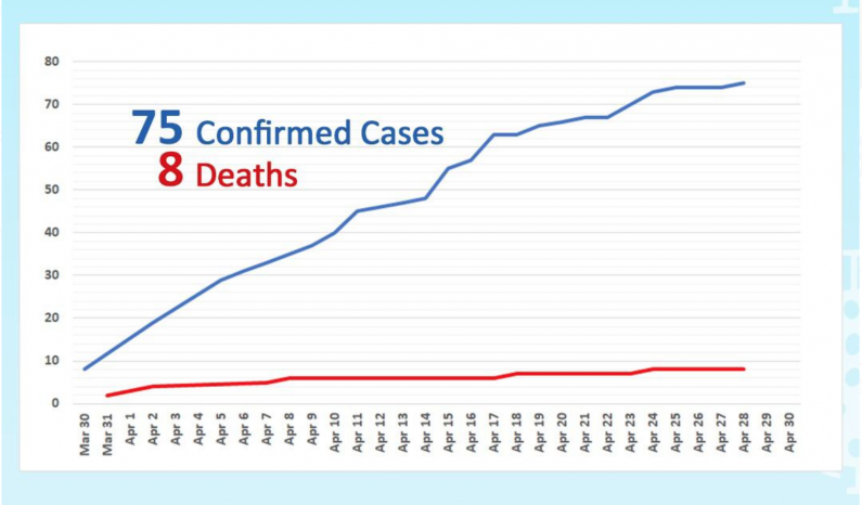 Much more has to be done to flatten Guyana's COVID-19 Curve   -Public Health Ministry