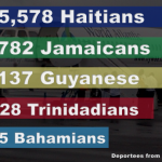 137 Guyanese deported from United States in 2017   -US Immigration Report