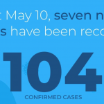 7 new cases of coronavirus confirmed; Total cases reach 104