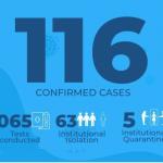 Over 35% of Guyana's COVID-19 cases had no symptoms